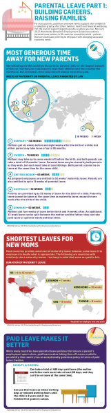 Parental Leave Around The World